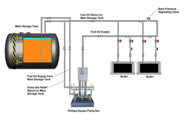 Phillips Pump: Duplex Pump Set - Boiler Loop Guide Specification